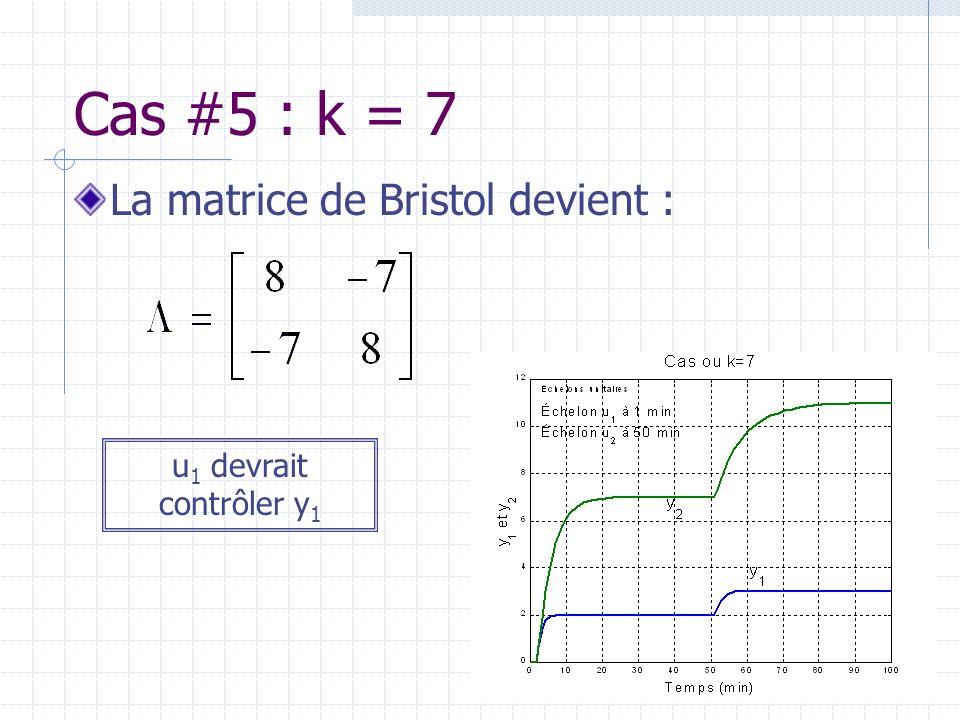 Cas #5 : k = 7 La matrice de Bristol devient : u 1 devrait contrôler y 1