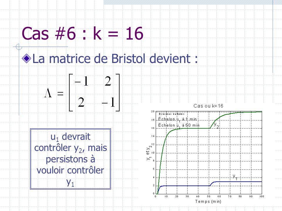 Cas #6 : k = 16 La matrice de Bristol devient : u 1 devrait contrôler y 2, mais persistons à vouloir contrôler y 1