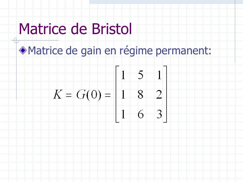 Matrice de Bristol Matrice de gain en régime permanent: