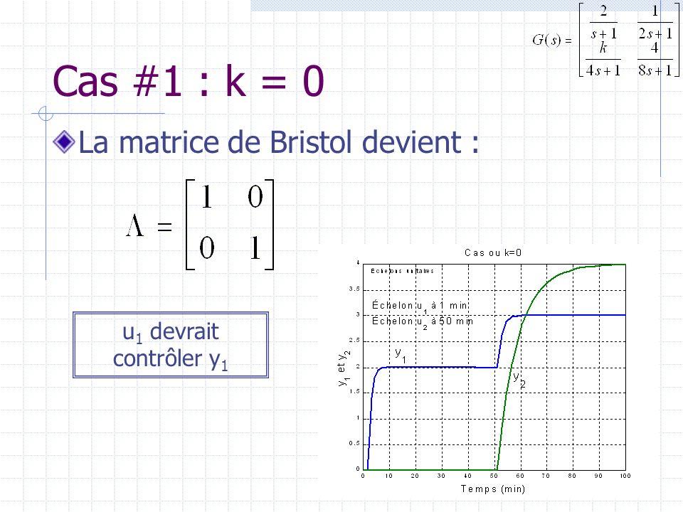 Cas #1 : k = 0 La matrice de Bristol devient : u 1 devrait contrôler y 1