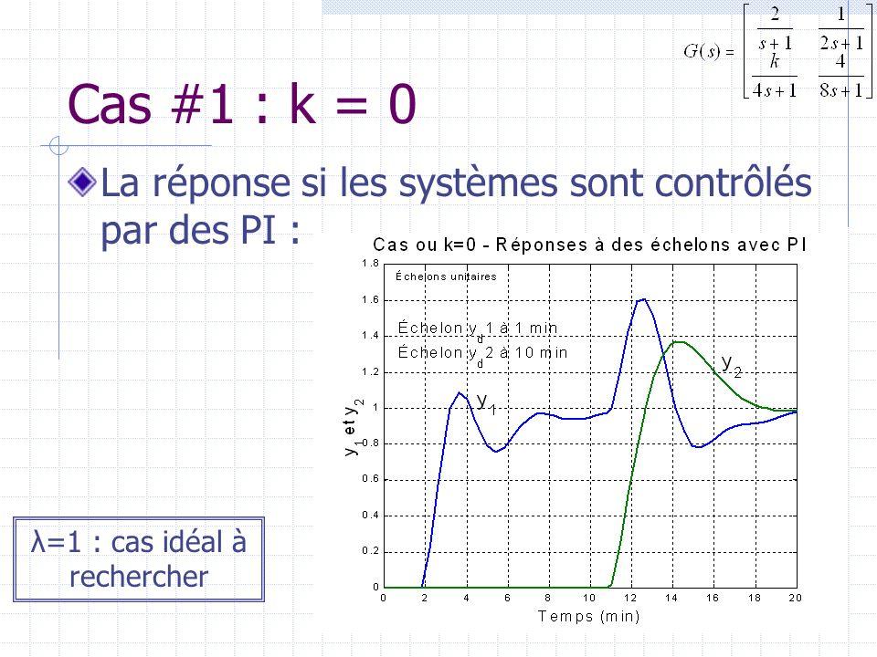 Cas #1 : k = 0 La réponse si les systèmes sont contrôlés par des PI : λ=1 : cas idéal à rechercher