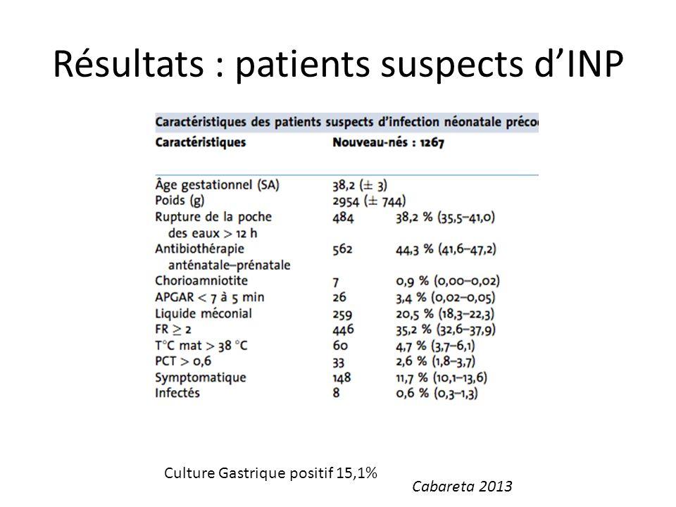 Résultats : patients suspects dINP Culture Gastrique positif 15,1% Cabareta 2013