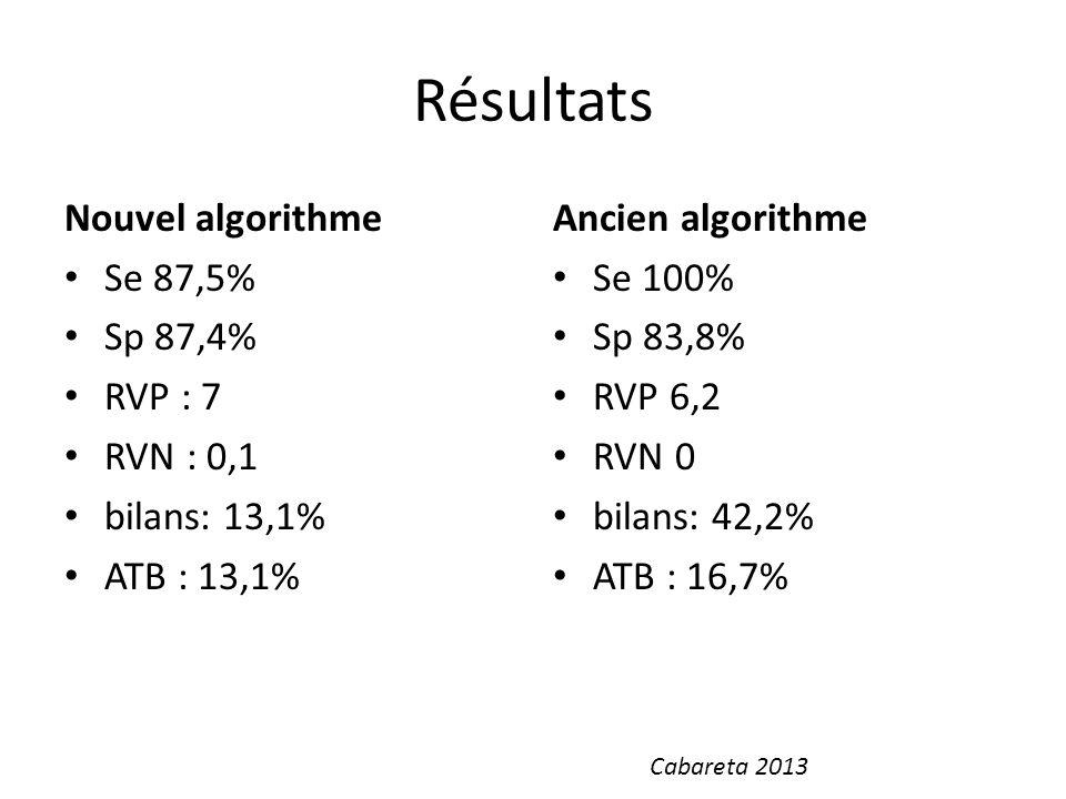 Résultats Nouvel algorithme Se 87,5% Sp 87,4% RVP : 7 RVN : 0,1 bilans: 13,1% ATB : 13,1% Ancien algorithme Se 100% Sp 83,8% RVP 6,2 RVN 0 bilans: 42,
