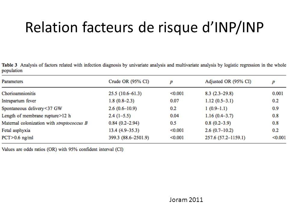 Relation facteurs de risque dINP/INP Joram 2011
