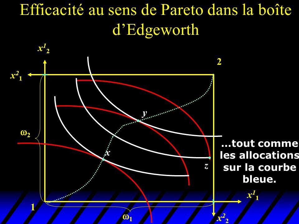 1 2 x22x22 x11x11 x12x12 x21x21 x y 2 1 …tout comme les allocations sur la courbe bleue. z Efficacité au sens de Pareto dans la boîte dEdgeworth