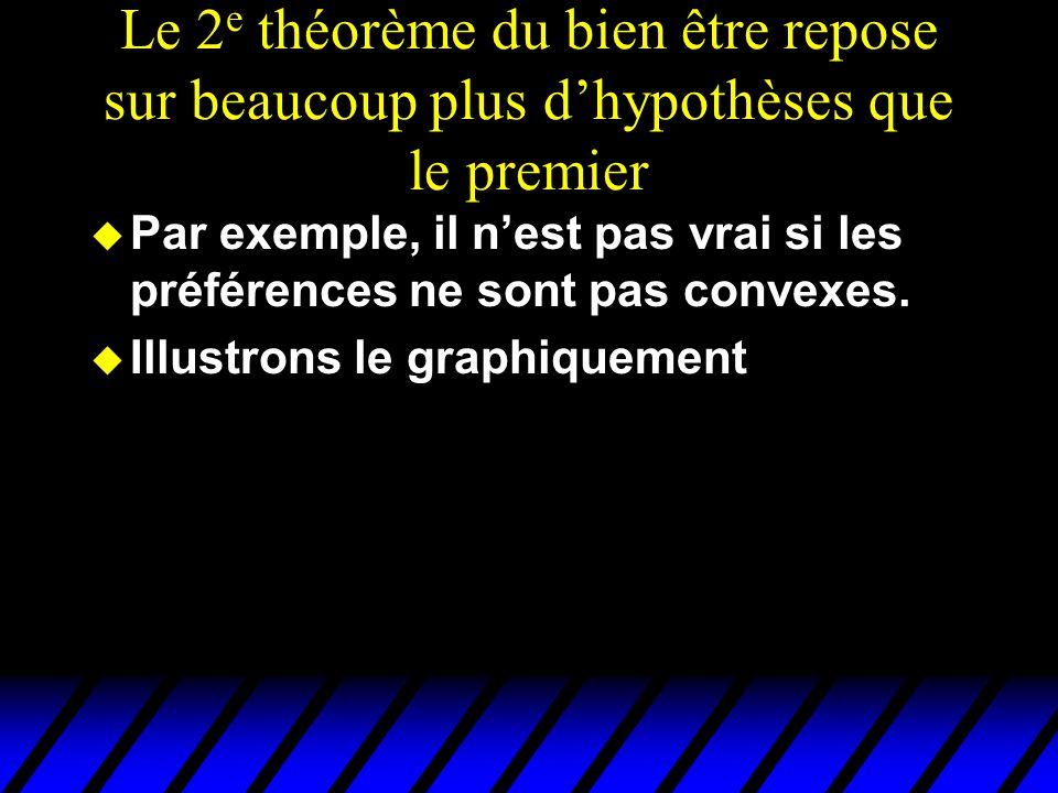Le 2 e théorème du bien être repose sur beaucoup plus dhypothèses que le premier u Par exemple, il nest pas vrai si les préférences ne sont pas convex