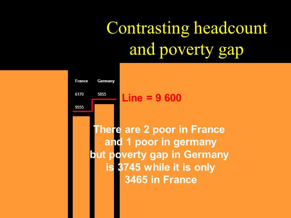 Contrasting headcount and poverty gap AustraliaAustriaCanadaFranceGermanyItalyPortugalSpainswedenSwitz.UKUSAIndia 473368154285617058553554254627475808