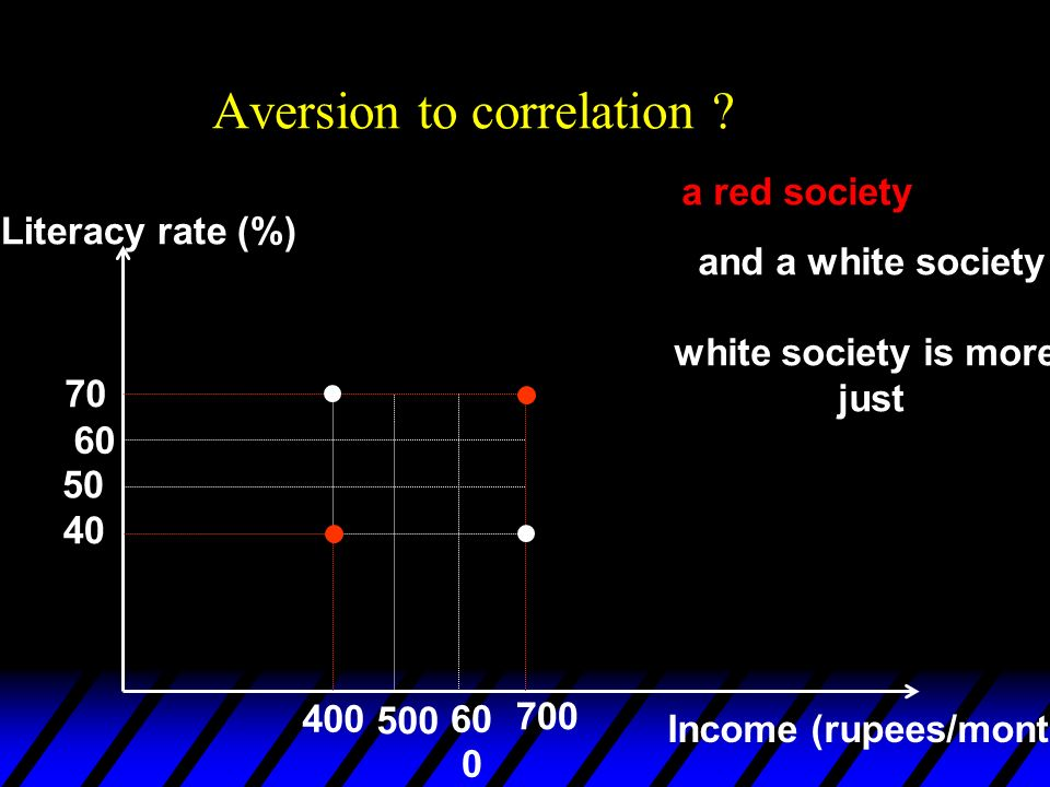 Aversion to correlation ? Literacy rate (%) Income (rupees/month) 400 700 40 70 500 60 50 60 0 a red society and a white society white society is more