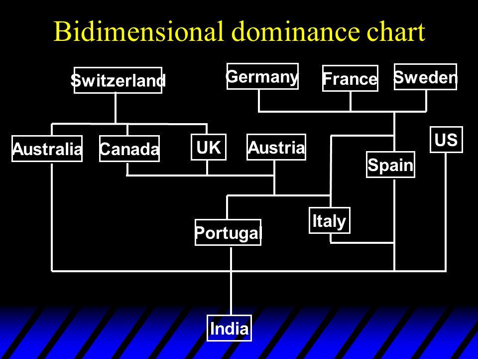 Bidimensional dominance chart Switzerland US UK AustraliaCanada Austria France Germany Sweden Italy Spain Portugal India