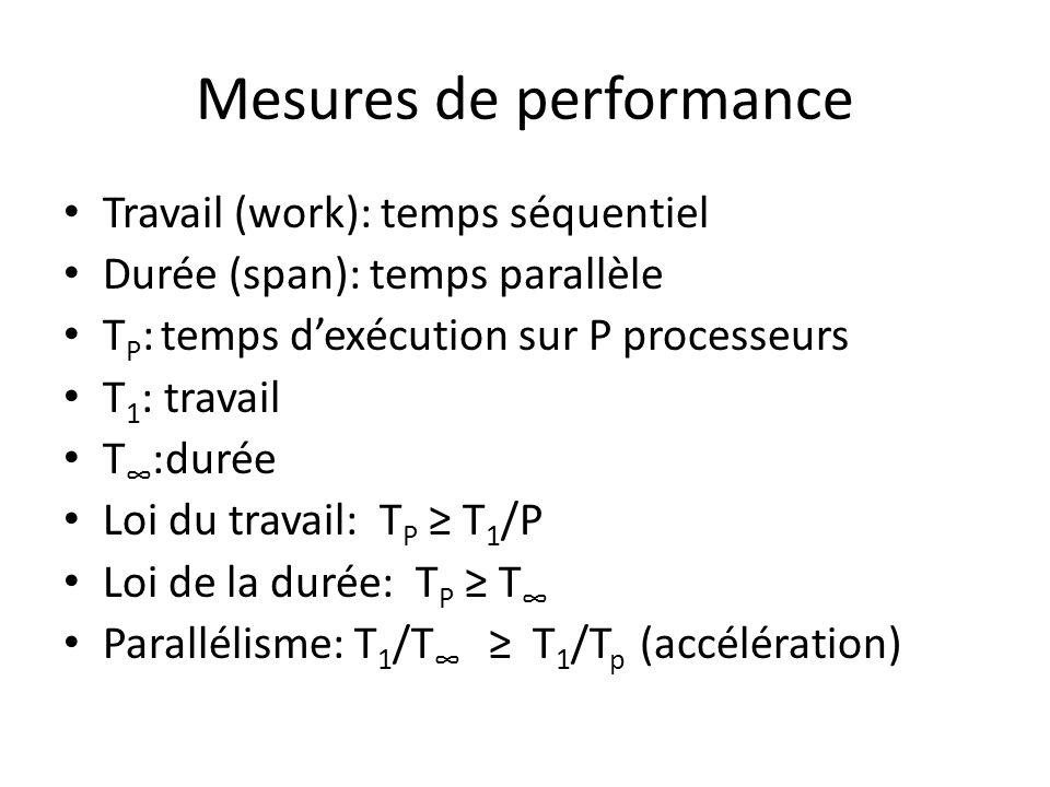 Mesures de performance Travail (work): temps séquentiel Durée (span): temps parallèle T P : temps dexécution sur P processeurs T 1 : travail T :durée Loi du travail: T P T 1 /P Loi de la durée: T P T Parallélisme: T 1 /T T 1 /T p (accélération)
