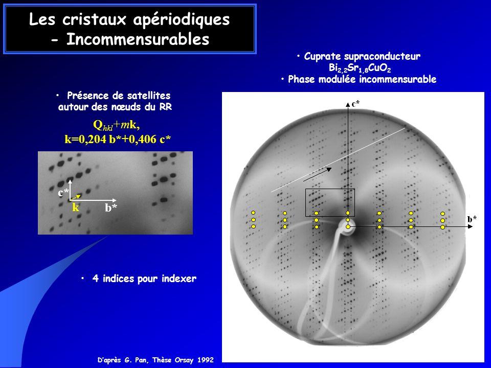 Les cristaux apériodiques - Incommensurables Daprès G. Pan, Thèse Orsay 1992 Q hkl +mk, k=0,204 b*+0,406 c* Cuprate supraconducteur Bi 2,2 Sr 1,8 CuO