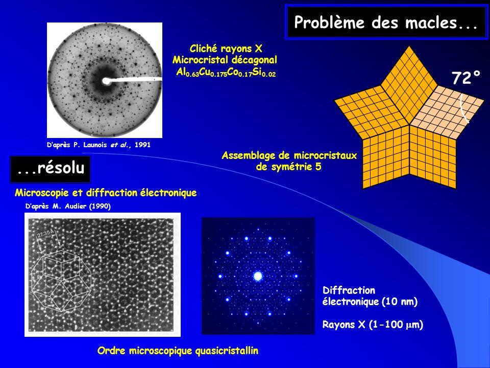 Problème des macles... Cliché rayons X Microcristal décagonal Al 0.63 Cu 0.175 Co 0.17 Si 0.02 Daprès P. Launois et al., 1991 Assemblage de microcrist