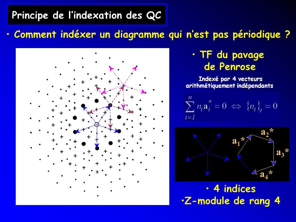 Principe de lindexation des QC TF du pavage de Penrose Indexé par 4 vecteurs arithmétiquement indépendants a1*a1* a4*a4* a3*a3* 4 indices Z-module de