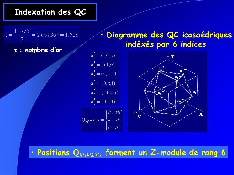 Indexation des QC Diagramme des QC icosaédriques indéxés par 6 indices Positions Q hklhkl, forment un Z-module de rang 6 X Y a 5 * a 4 * a 1 * a 3 * a