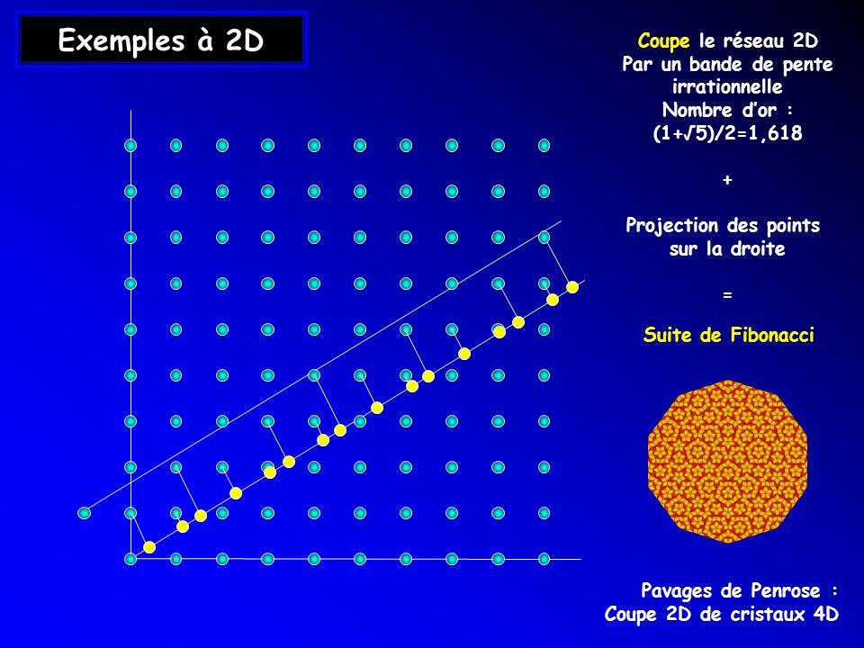 Exemples à 2D Coupe le réseau 2D Par un bande de pente irrationnelle Nombre dor : (1+5)/2=1,618 + Projection des points sur la droite = Pavages de Pen