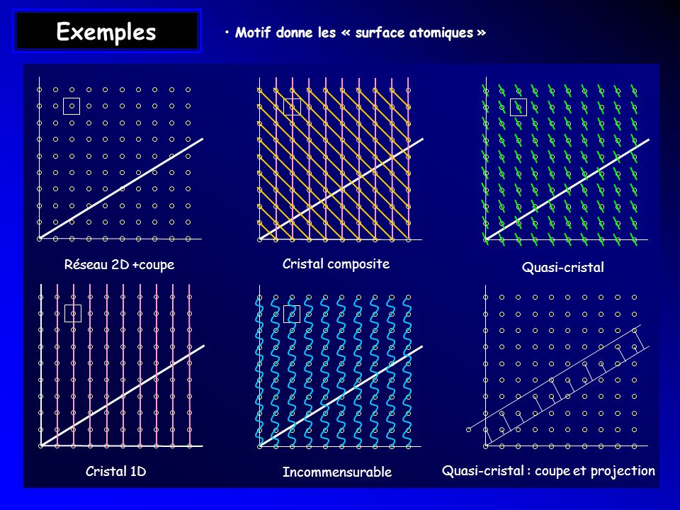 Exemples Réseau 2D +coupe Cristal 1D Cristal composite Incommensurable Quasi-cristal Quasi-cristal : coupe et projection Motif donne les « surface ato