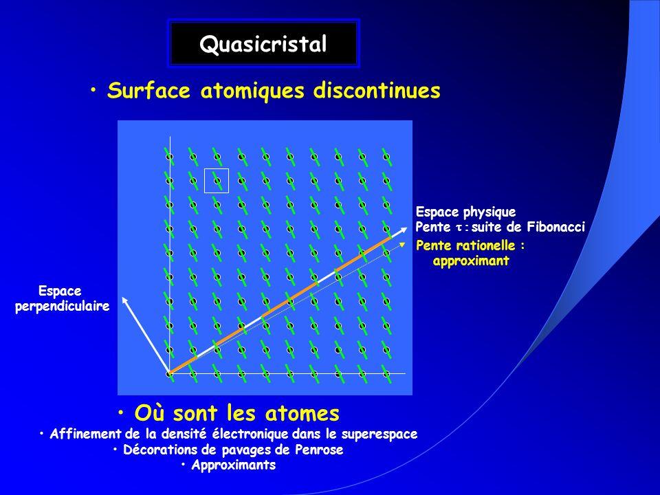 Quasicristal Surface atomiques discontinues Espace physique Pente suite de Fibonacci Espace perpendiculaire Où sont les atomes Affinement de la densit