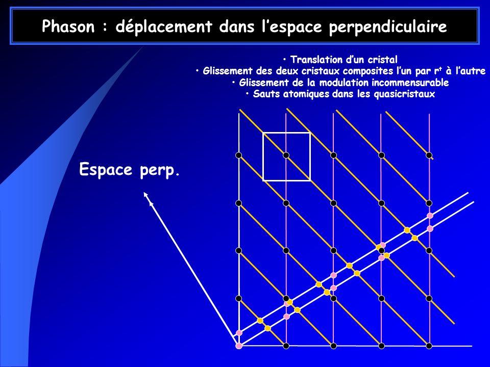 Phason : déplacement dans lespace perpendiculaire Translation dun cristal Glissement des deux cristaux composites lun par r t à lautre Glissement de l