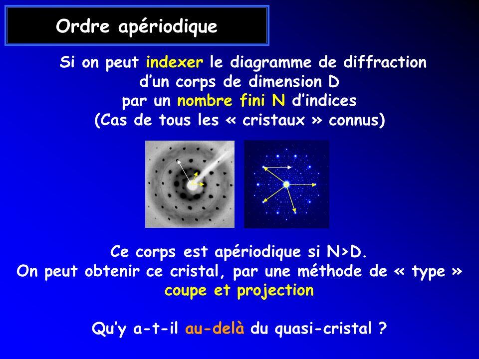 Ordre apériodique Si on peut indexer le diagramme de diffraction dun corps de dimension D par un nombre fini N dindices (Cas de tous les « cristaux »