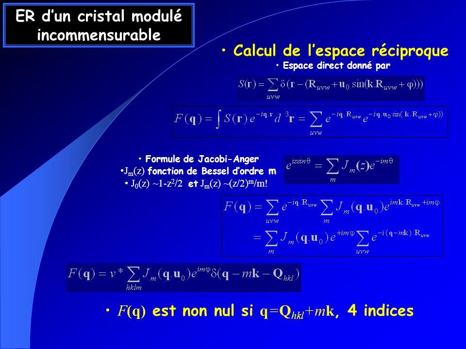 ER dun incommensurable h=0 a* h=1h=2 k 2k 3k m= 0 1 2 3 -3 -2 Espace réciproque Nœuds du RR bordés de « satellites » situés à ± mk F(q) est non nul si q=ha*+k b*+l c*+mk J 0 (z) ~1-z 2 /2 et J m (z) ~z m /m.