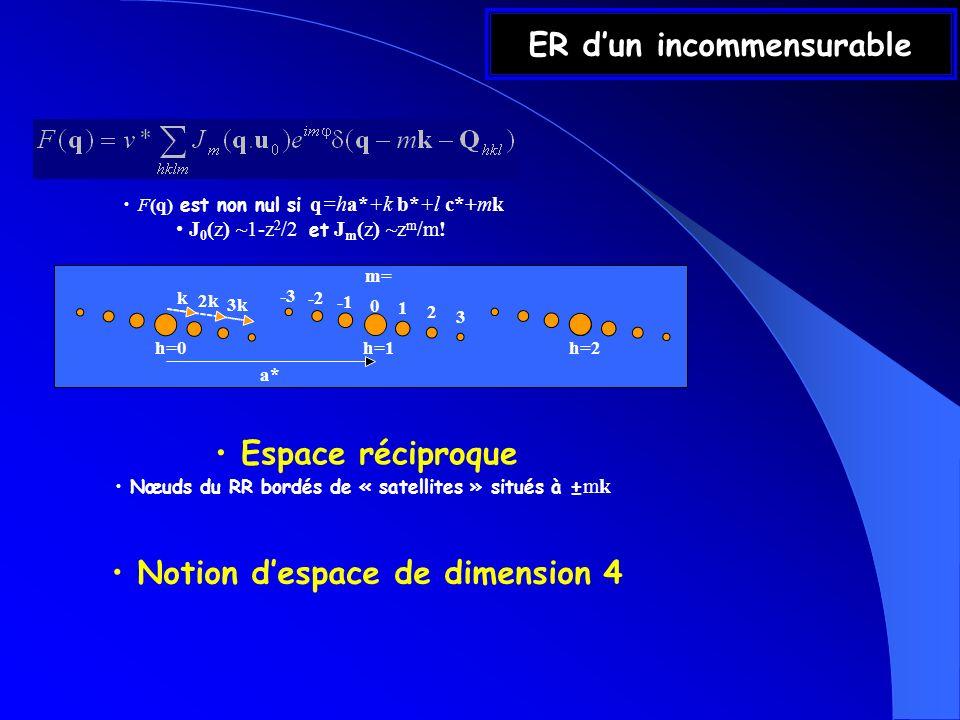 Cas particulier : Z-module Considérons un « objet » dont la TF est un Z-module de rang fini: {a* i } i=1..n vecteurs du Z-module de rang n ; {n i } i=1..n indices Réseau 3D : {n i } i=1..n =(hkl) indices de Miller; c{hkl}=1 Incommensurable {n i } i=1..n =(hklm); c{hklm}=J m (Q hkl.u 0 )e im Quasicristal icosaédrique {n i } i=1..n =(hklhkl)