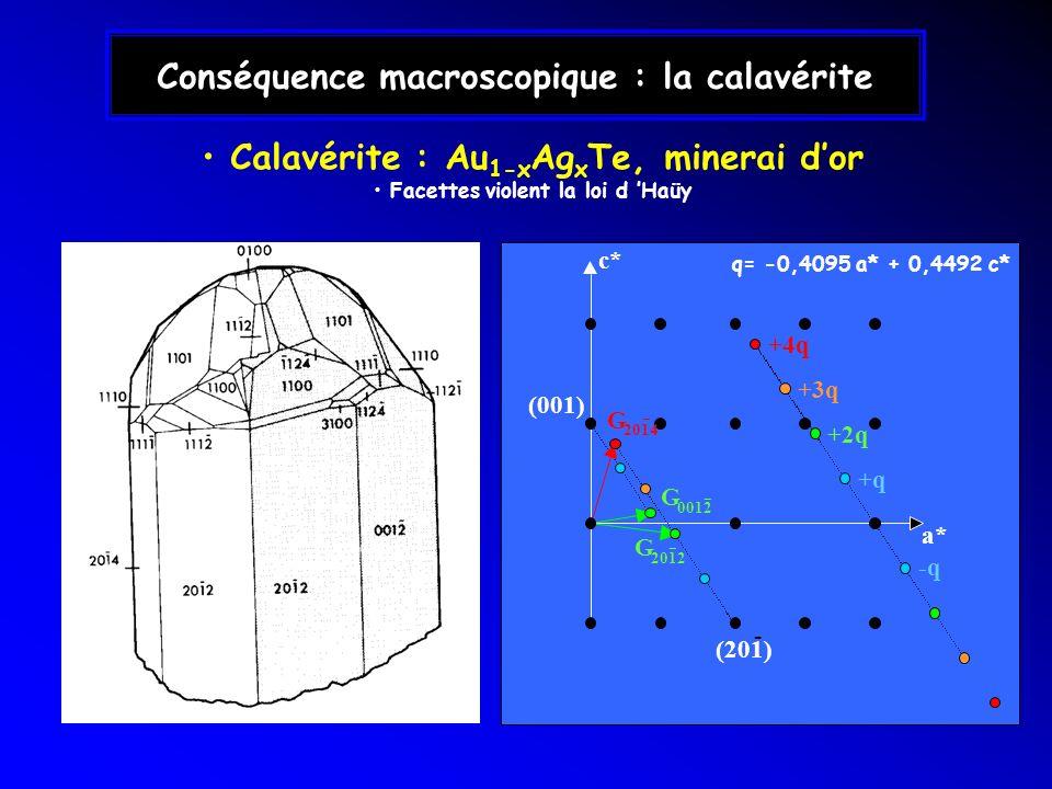 Conséquence macroscopique : la calavérite G 0012 a* c* +q -q +2q +3q +4q G 2012 G 2014 - - - (201) - (001) q= -0,4095 a* + 0,4492 c* Calavérite : Au 1
