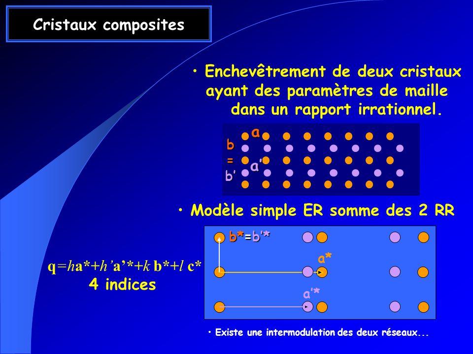 Cristaux composites Enchevêtrement de deux cristaux ayant des paramètres de maille dans un rapport irrationnel. a a Modèle simple ER somme des 2 RR a*