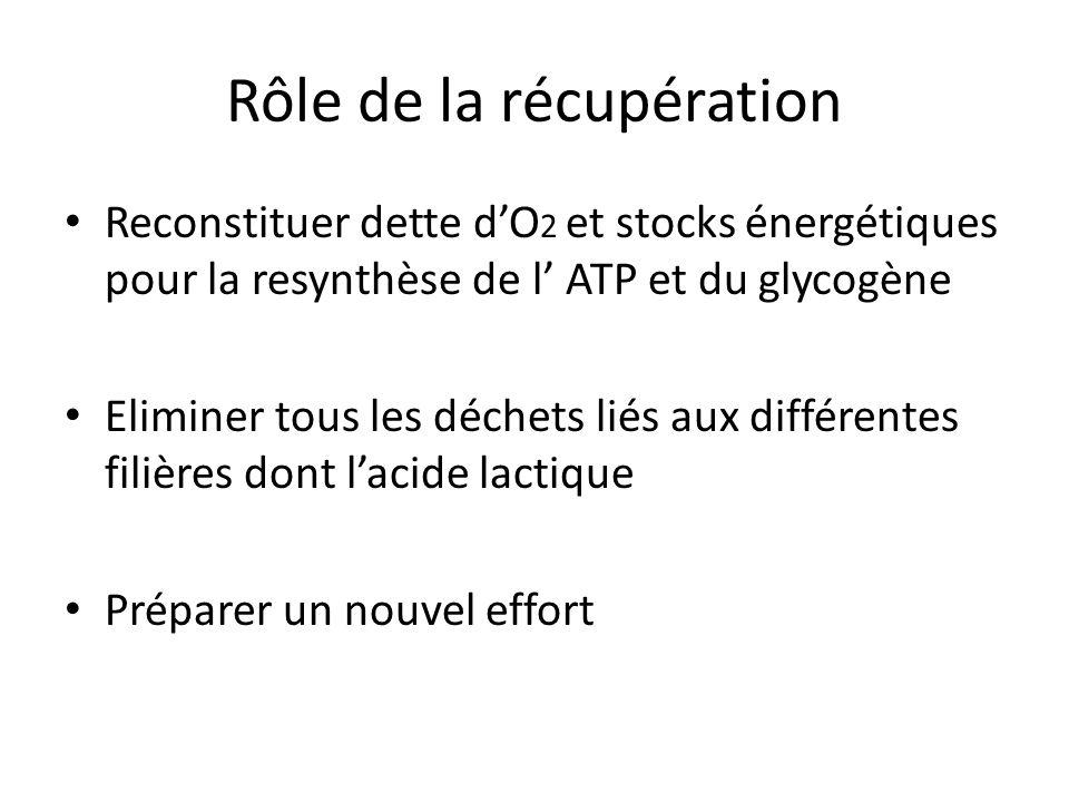 Rôle de la récupération Reconstituer dette dO 2 et stocks énergétiques pour la resynthèse de l ATP et du glycogène Eliminer tous les déchets liés aux