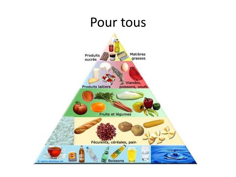 Nutrition et sport Les besoins : Glucides 6 à 8 g/Kg /j Protéines 1,5 à 2g/Kg/j sédentaire 0.9 Les lipides 1 à 1,5 g/Kg /j Exemple de dépenses :H sédentaire = 2200 Kcal/j Course à pieds = 1 Kcal/Kg/Km Cyclisme = 0.5 Kcal/Kg/Km (un sédentaire qui mange équilibré va devoir courir + de 15Km pour dépenser la moitié de ce quil aura mangé dans la journée)