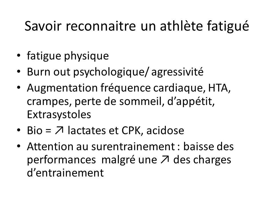 Savoir reconnaitre un athlète fatigué fatigue physique Burn out psychologique/ agressivité Augmentation fréquence cardiaque, HTA, crampes, perte de so