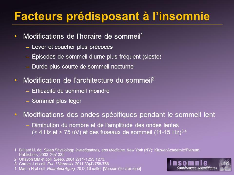 Modifications de lhoraire de sommeil 1 –Lever et coucher plus précoces –Épisodes de sommeil diurne plus fréquent (sieste) –Durée plus courte de sommeil nocturne Modification de larchitecture du sommeil 2 –Efficacité du sommeil moindre –Sommeil plus léger Modifications des ondes spécifiques pendant le sommeil lent –Diminution du nombre et de lamplitude des ondes lentes ( 75 uV) et des fuseaux de sommeil (11-15 Hz) 3,4 Facteurs prédisposant à linsomnie 1.Billiard M, éd.