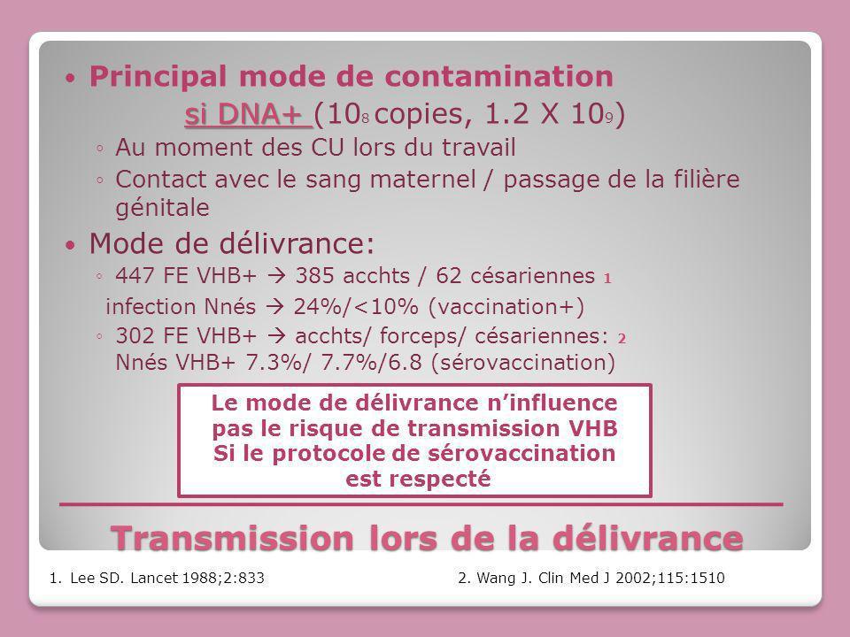 Transmission lors de la délivrance Principal mode de contamination si DNA+ si DNA+ (10 8 copies, 1.2 X 10 9 ) Au moment des CU lors du travail Contact