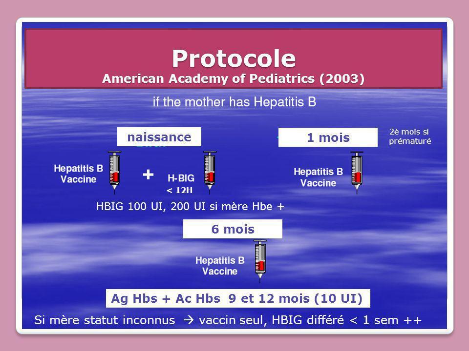 Protocole American Academy of Pediatrics (2003) naissance 1 mois 6 mois HBIG 100 UI, 200 UI si mère Hbe + < 12H Ag Hbs + Ac Hbs 9 et 12 mois (10 UI) S