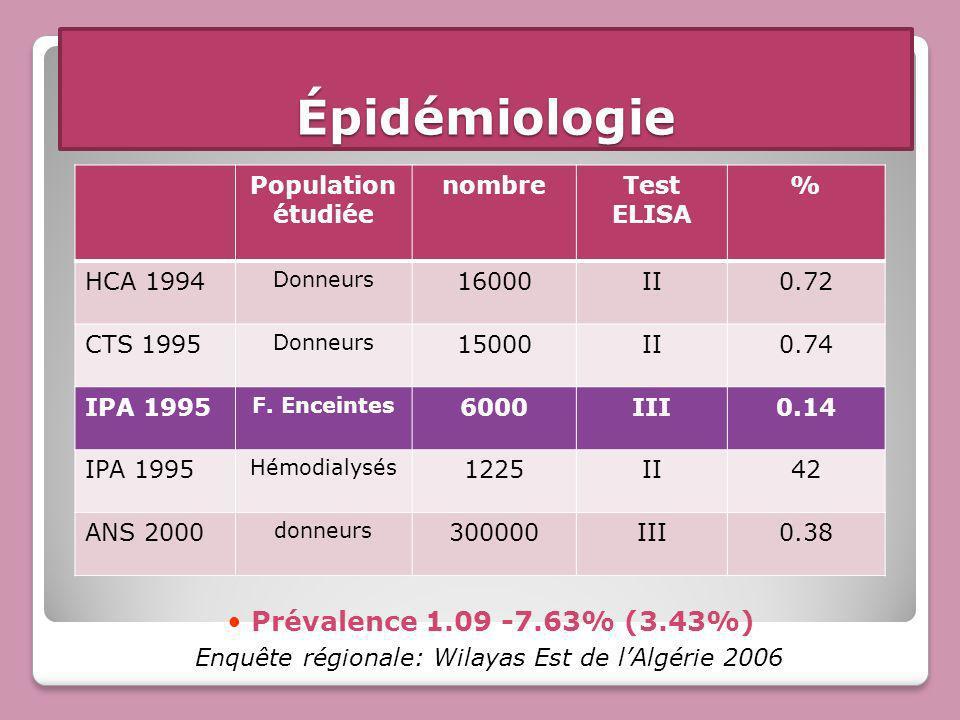 Population étudiée nombreTest ELISA % HCA 1994 Donneurs 16000II0.72 CTS 1995 Donneurs 15000II0.74 IPA 1995 F. Enceintes 6000III0.14 IPA 1995 Hémodialy