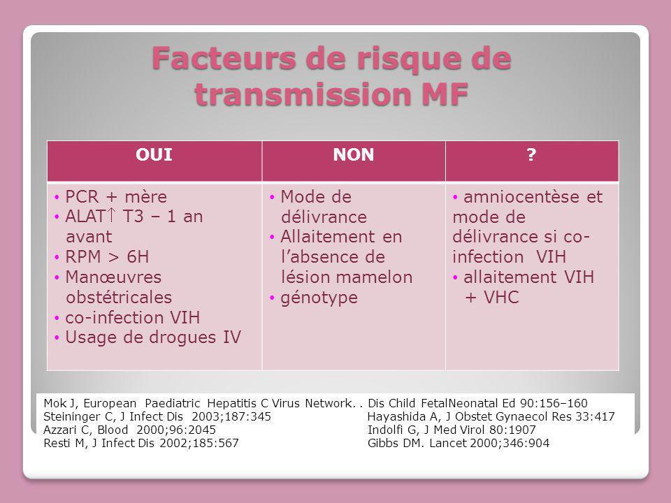 Facteurs de risque de transmission MF OUINON? PCR + mère ALAT T3 – 1 an avant RPM > 6H Manœuvres obstétricales co-infection VIH Usage de drogues IV Mo
