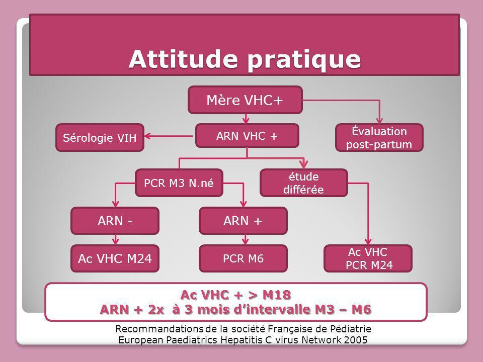 Attitude pratique Mère VHC+ ARN VHC + Sérologie VIH étude différée PCR M3 N.né ARN -ARN + Ac VHC PCR M24 PCR M6 Ac VHC M24 Recommandations de la socié