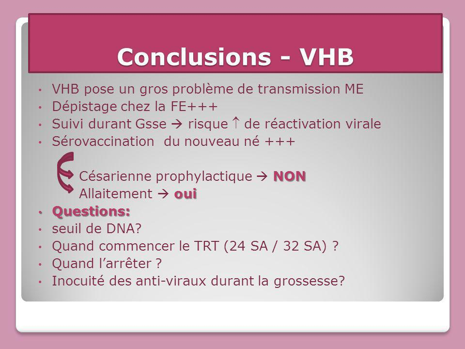 Conclusions - VHB VHB pose un gros problème de transmission ME Dépistage chez la FE+++ Suivi durant Gsse risque de réactivation virale Sérovaccination