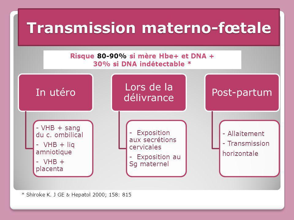 Transmission materno-fœtale In utéro - VHB + sang du c. ombilical - VHB + liq amniotique - VHB + placenta Lors de la délivrance - Exposition aux secré