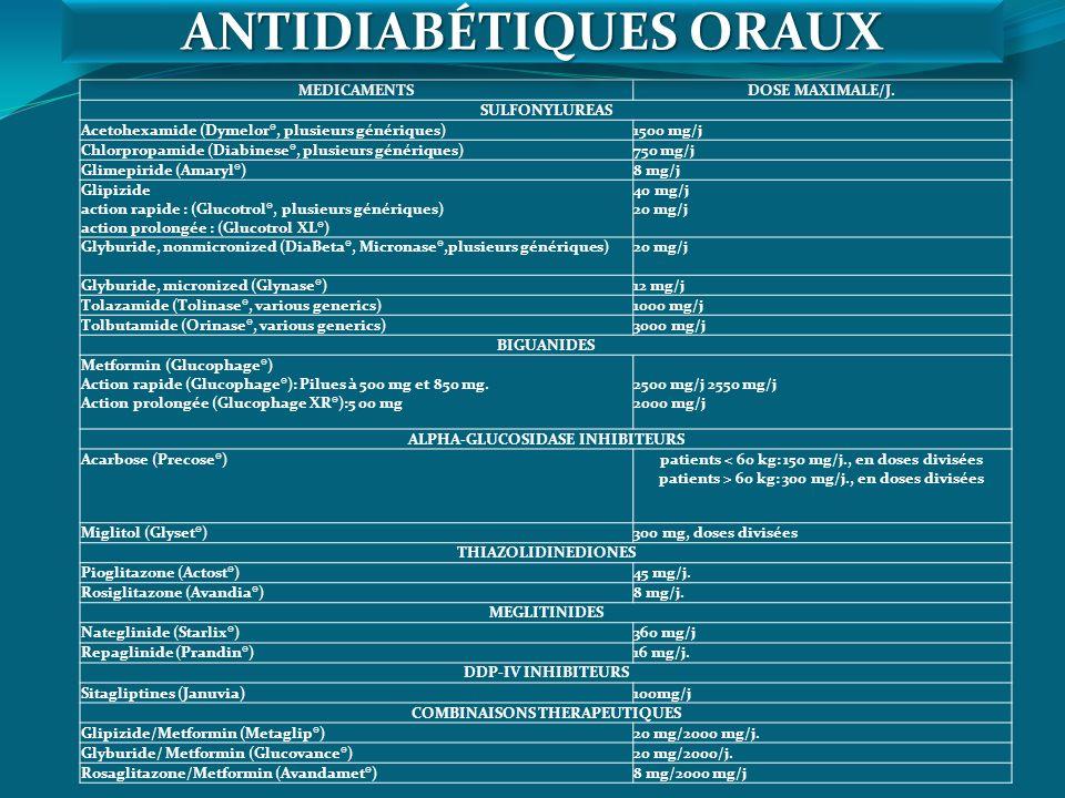 MEDICAMENTSDOSE MAXIMALE/J. SULFONYLUREAS Acetohexamide (Dymelor®, plusieurs génériques)1500 mg/j Chlorpropamide (Diabinese®, plusieurs génériques)750