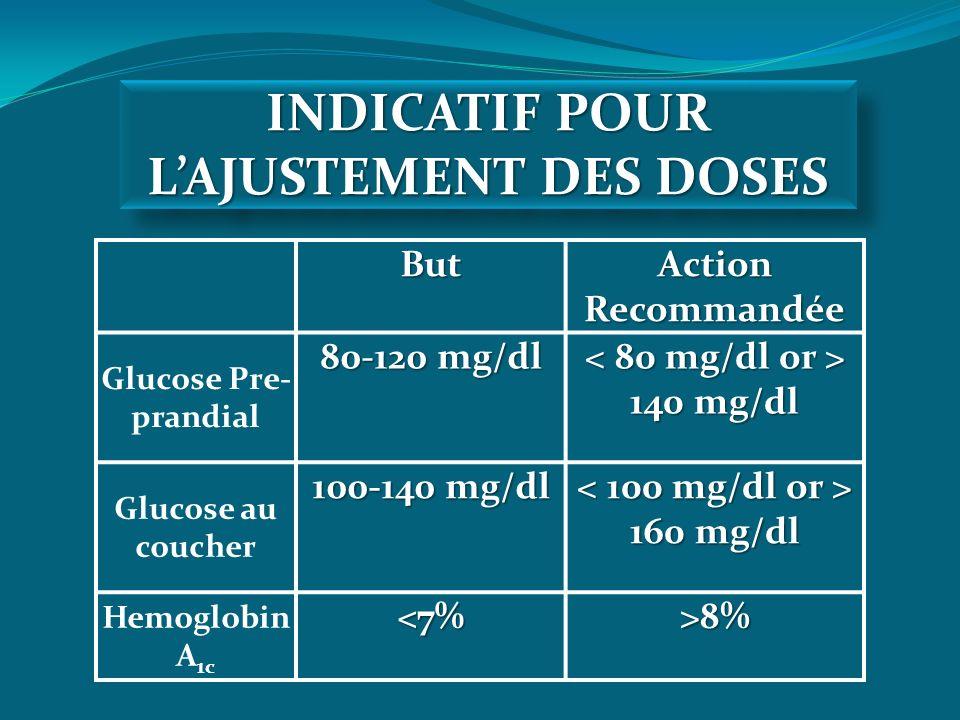 But Action Recommandée Glucose Pre- prandial 80-120 mg/dl 140 mg/dl 140 mg/dl Glucose au coucher 100-140 mg/dl 160 mg/dl 160 mg/dl Hemoglobin A 1c<7%>