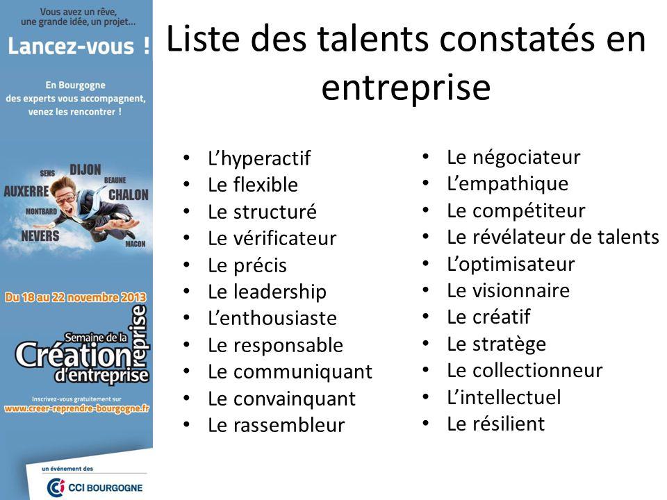 Liste des talents constatés en entreprise Lhyperactif Le flexible Le structuré Le vérificateur Le précis Le leadership Lenthousiaste Le responsable Le