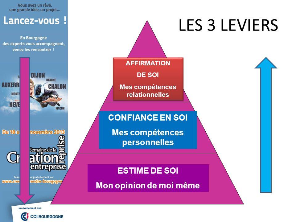 LES 3 LEVIERS AFFIRMATION DE SOI Mes compétences relationnelles AFFIRMATION DE SOI Mes compétences relationnelles CONFIANCE EN SOI Mes compétences per