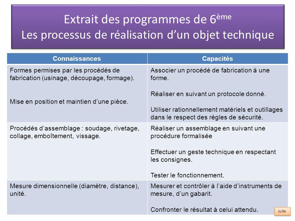 ConnaissancesCapacités Formes permises par les procédés de fabrication (usinage, découpage, formage).