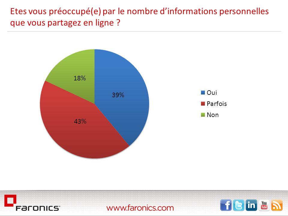 Etes vous préoccupé(e) par le nombre dinformations personnelles que vous partagez en ligne ?