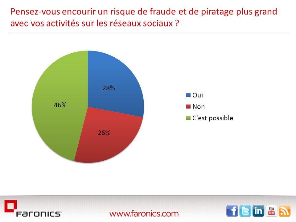 Pensez-vous encourir un risque de fraude et de piratage plus grand avec vos activités sur les réseaux sociaux ?