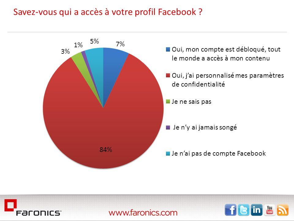 Savez-vous qui a accès à votre profil Facebook ?