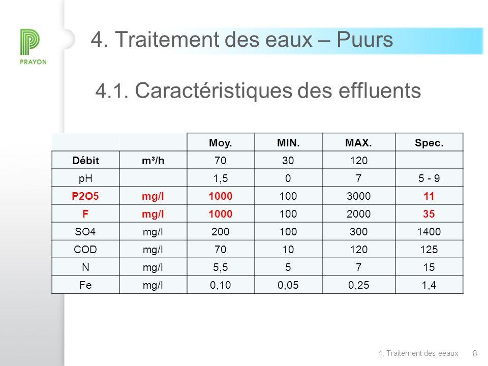 19 6.Perspectives Faisabilité de la ségrégation du Fluor et du Phosphate prouvée échelle pilote.