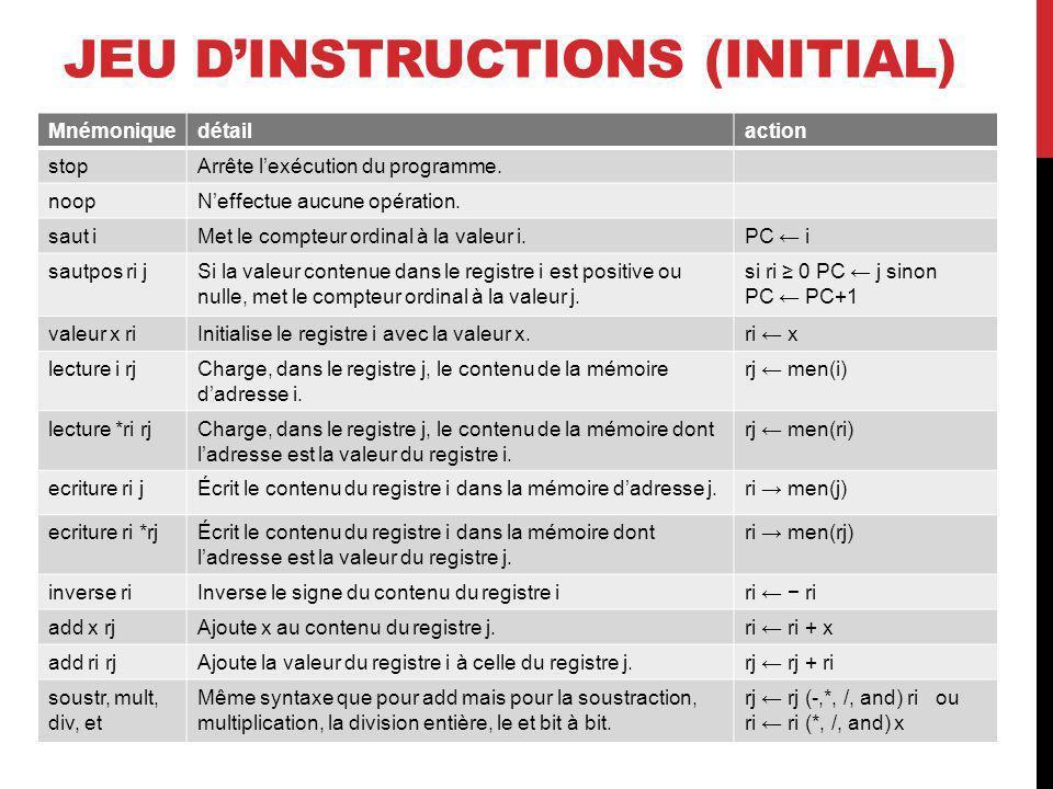JEU DINSTRUCTIONS (INITIAL) Mnémoniquedétailaction stopArrête lexécution du programme. noopNeffectue aucune opération. saut iMet le compteur ordinal à