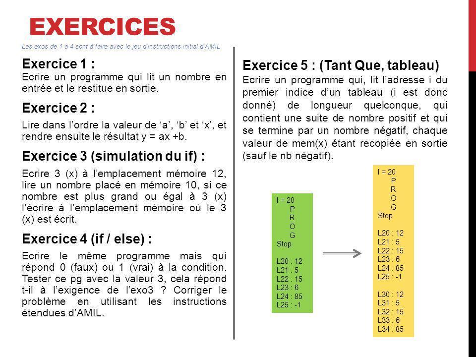 EXERCICES Exercice 1 : Ecrire un programme qui lit un nombre en entrée et le restitue en sortie. Exercice 2 : Lire dans lordre la valeur de a, b et x,