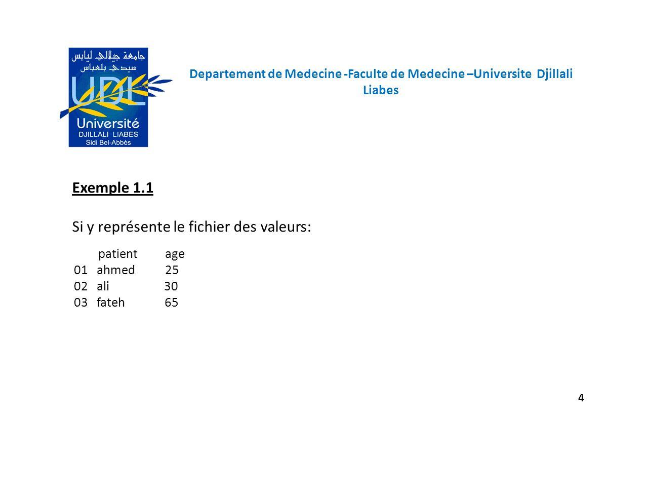 Departement de Medecine -Faculte de Medecine –Universite Djillali Liabes 5 EN R y=scan(file= c:/ff1.data , what= )